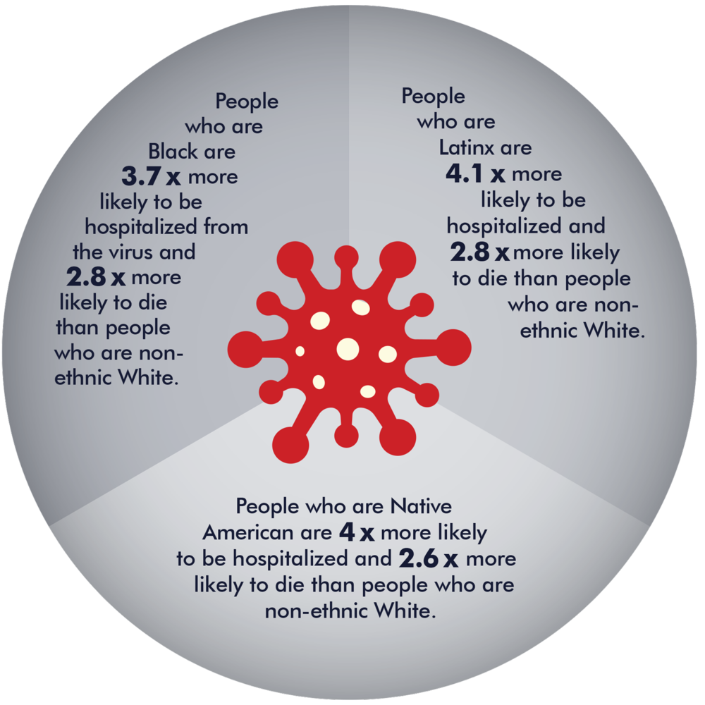 info graphic showing how covid effects people of color disproportionately